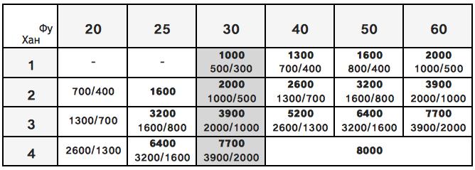 таблица очков для риичи